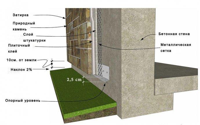 Отделка стен декоративным камнем: процесс укладки (фото)